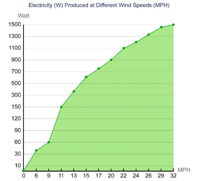 wind turbine power graph