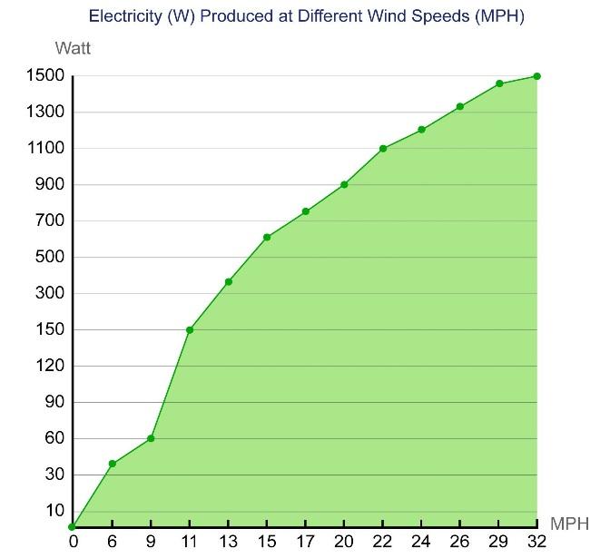 wind turbine power graph