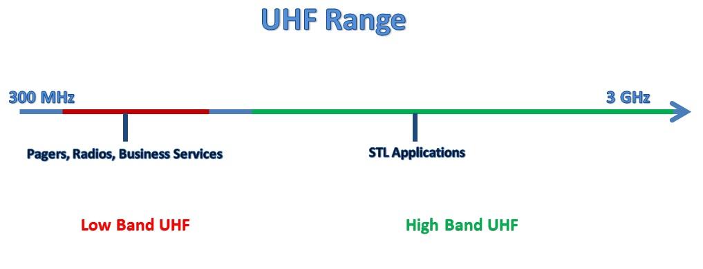 uhf range