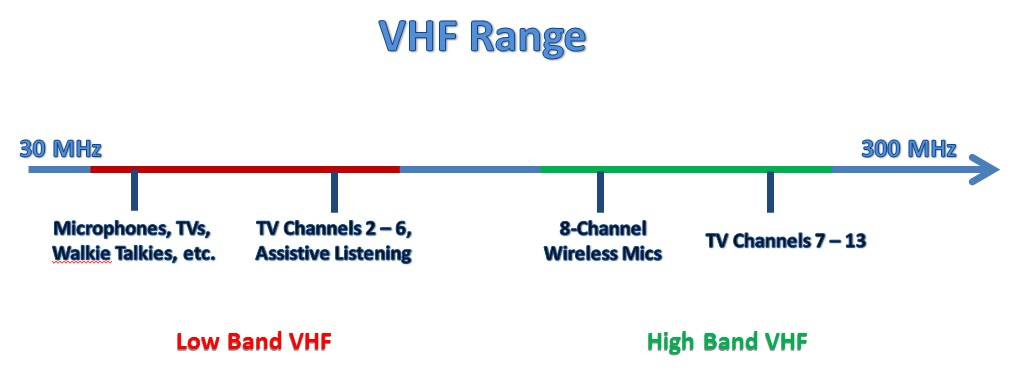 vhf range